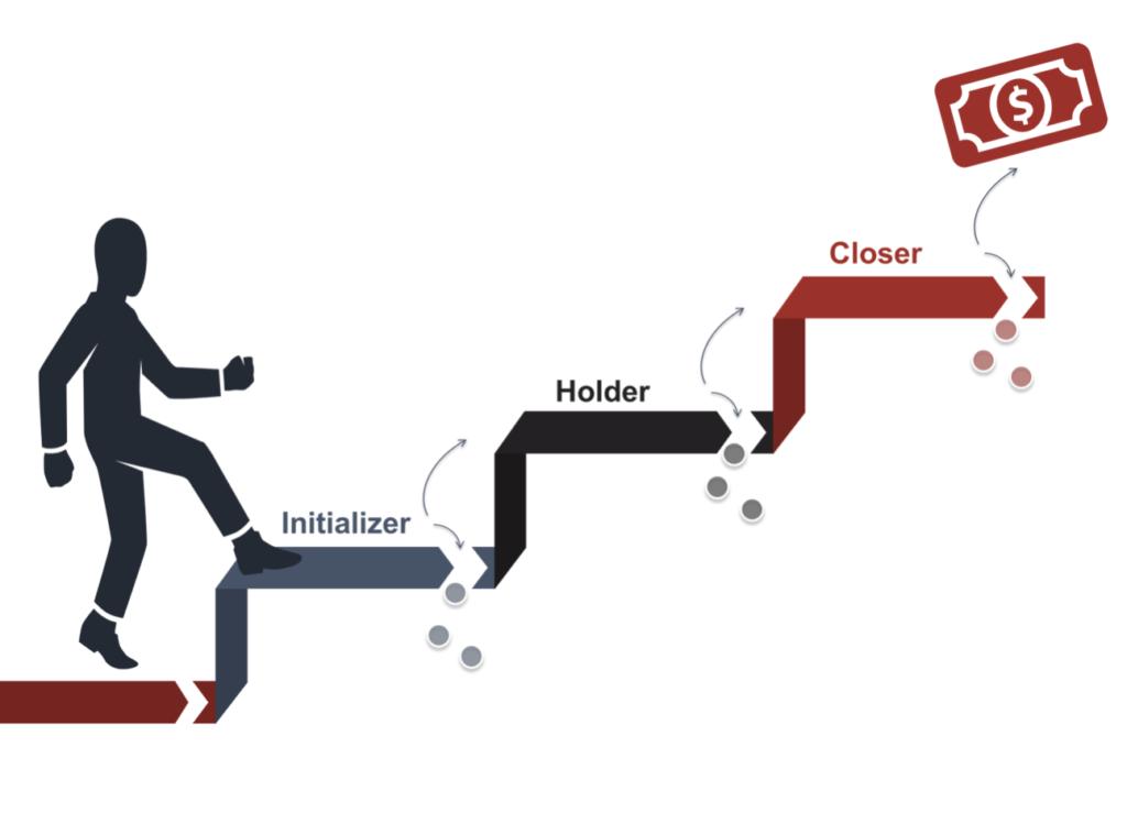 IHC model graph